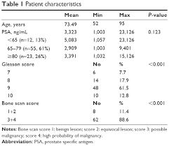 Psa Score Chart Full Text Prognosis Of Prostate Cancer With Initial