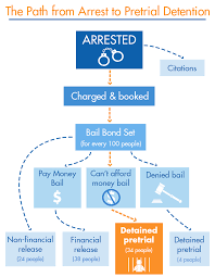 Criminal Justice Process Chart Detaining The Poor How Money Bail Perpetuates An Endless