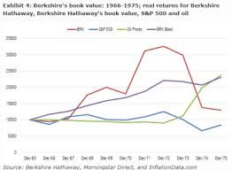 Would You Have Found Berkshire Hathaway In 1975