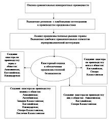Продовольственная безопасность Казахстана теоретические аспекты и   производства для обоснования кластерного подхода в обеспечении продовольственной безопасности Республики Казахстан который представлен на рисунке 2