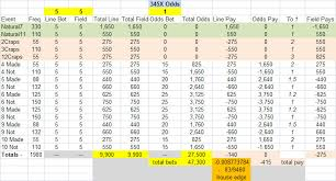 Craps Odds Chart What Are The Odds Betting Systems Gambling Page 1