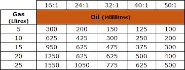 50 1 Oil Mixture Chart In Litres 50 To 1 Fuel Mix Chart Litres
