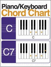 Piano Keys Chart Illustrated Piano Keyboard Chord Chart Digital Print