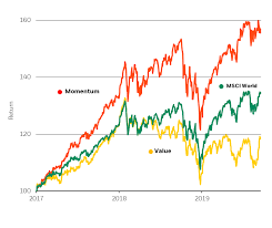 Msci World Index Etf Chart Our Take On The Factor Reversal Seeking Alpha