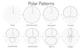 Microphone Polar Patterns Fascinating How To Pick A Microphone For A Podcast Hooke Audio
