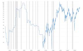 Gold To Silver Ratio 100 Year Historical Chart Macrotrends
