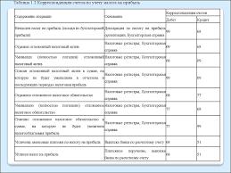 Учет и анализ расчетов организации с бюджетом и внебюджетными  8
