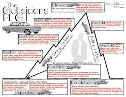 The Outsiders Plot Chart The Things You Can Read Teaching The Outsiders By S E