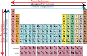 Ionization Energy Chart Periodic Table With Ionization Energies Google Search