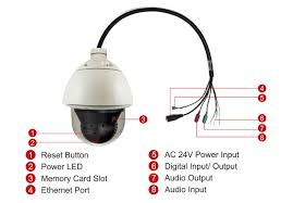 acti i95 720p hd ip ptz camera wdr 30x ip67 ik10 poe i95 feature diagram jpg
