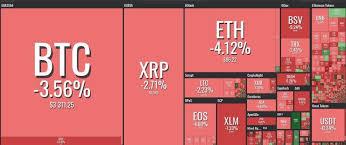 Kraken Bitcoin Price Chart Bitcoin Cash Tanks 13 Percent As Major Cryptocurrencies All