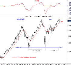 Msci World Index Performance Charts Msci All Countries World Index Tech Charts