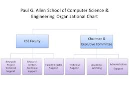 What Is Chart In Computer Organizational Chart Computer Science Engineering