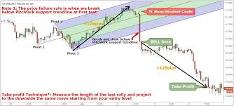 Daytrading With Andrews Pitchfork Trading Strategy
