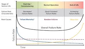 the bathtub curve timeline of failure hazard function black solid line incorporates rates of early failure blue dotted line with end of life wear out