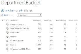 Pie Chart Sharepoint 2013 Creating A Pie Chart From Sharepoint 2013 List Nasirs