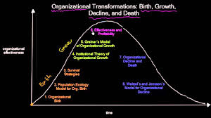 Organizational Life Cycle Chart Introduction To Organizational Life Cycle Organizational Change Meanthat