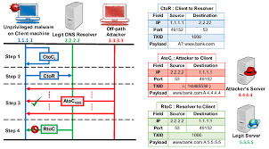Design Of Client Side Dns Cache Poisoning Attack Download