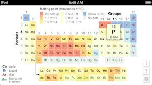 K12 Periodic Table of the Elements | Apps | 148Apps