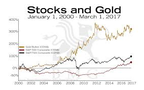 Reuters Gold Chart Stocks And Gold Bullionbuzz Chart Of The Week Bmg