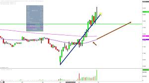Momenta Pharmaceuticals Inc Mnta Stock Chart Technical Analysis For 12 07 18