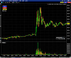 Professional Stock Chart For Pc Rumors Of Herbalife Rumors Kid Dynamites World