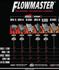 41 Systematic Magnaflow Loudness Chart