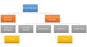 Ryanair Organisational Structure Chart Strategic Management Public Bank Group Essay Example