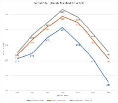Chevy Stock Chart Dyno Charts Chevy Intake Manifold Brzezinski Racing Products