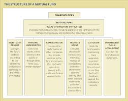 Fidelity Investments Organizational Chart Mutual Fund Structure Bogleheads