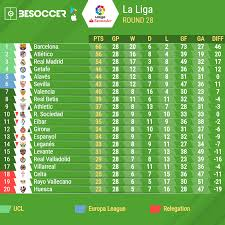 Spanish La Liga Table And Top Scorers 2018 2019 Besoccer