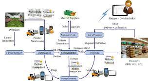 Erp Process Flow Chart Erp System Flow Chart In Apc Download Scientific Diagram