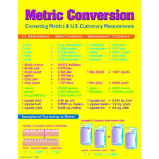 Medical Conversion Charts For Math Chart Metric Conversion Chart Math Conversions Metric