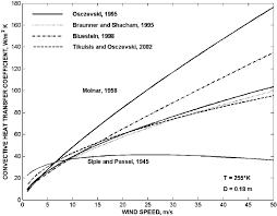 Wind Correction Chart Convective Heat Transfer Coefficients Vs Wind Speed