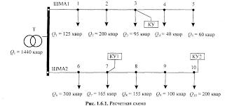 Организация дипломного проектирования П 1 3 Картограмма нагрузок и выбор места расположения подстанции