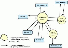 Информационный портал ru компании БИТЕК Бизнес  Рис 9 Модель метаструктуры предприятия esm baan