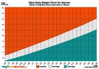 Womans Weight Chart Ideal Weight Body Mass Index Uk Calories Weight Loss