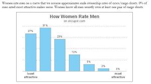 Pretty Stunning Data On Dating Marginal Revolution