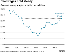 Real Wage Growth Chart Uk Wage Growth Picks Up To 11 Year High Bbc News