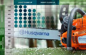 Husqvarna Chainsaw Buying Guide Chainsaw Journal