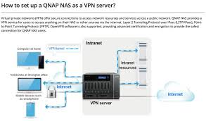 how to setup a qnap nas as vpn server nas tutorials
