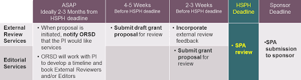 Proposal Development Timelines | Office Of Research Strategy And ...
