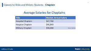 Hospice Chaplain Salaries Career Guide For Bible And Ministry Students