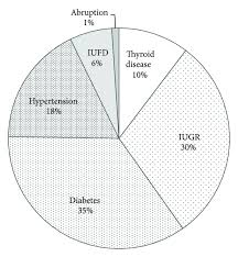 Iugr Chart Risk Based Screening For Thyroid Dysfunction During
