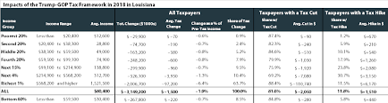 Louisiana Tax Chart 65 You Will Love Louisiana State Income Tax Chart