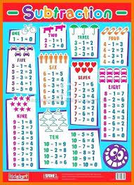 Addition Facts Chart Printable Subtraction Chart Printable Akasharyans Com