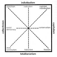 Why The Political Compass Is Pure Bs Debate Org