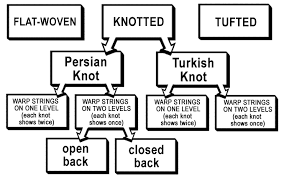 chart showing types of oriental rug construction