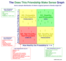 friends vs enemies essay checker dissertation hypothesis  fake friends vs real friends how to tell the difference
