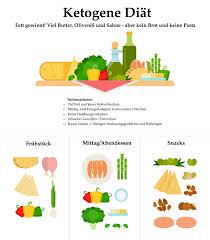 fett diät ernährungsplan